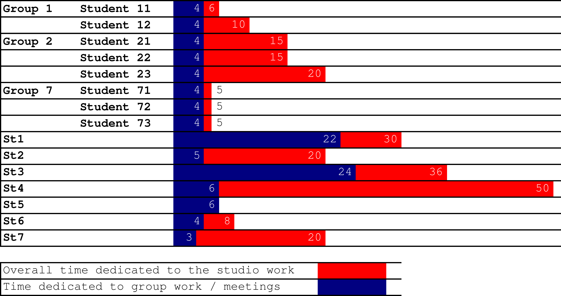 Workload estimation from students. Red indicates the overall time dedicated to studio work, and blue the time decidated only to individual work.